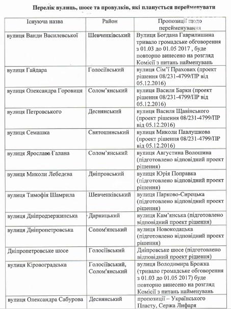 В Киеве переименуют еще 23 улицы (СПИСОК), фото-1
