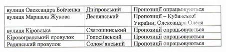 В Киеве переименуют еще 23 улицы (СПИСОК), фото-2