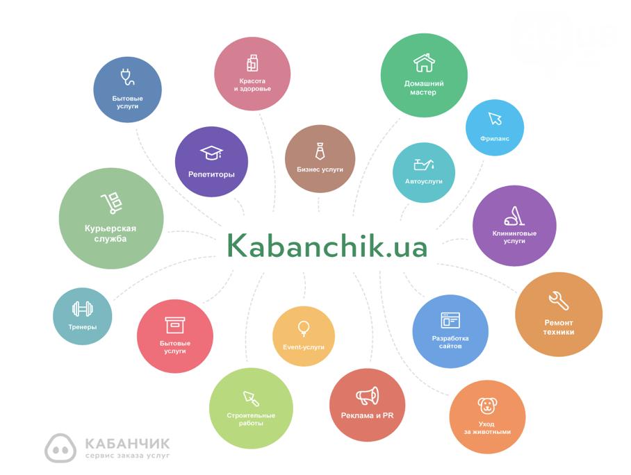 Подрабатывать стало просто: положительный опыт современных киевлян, фото-1
