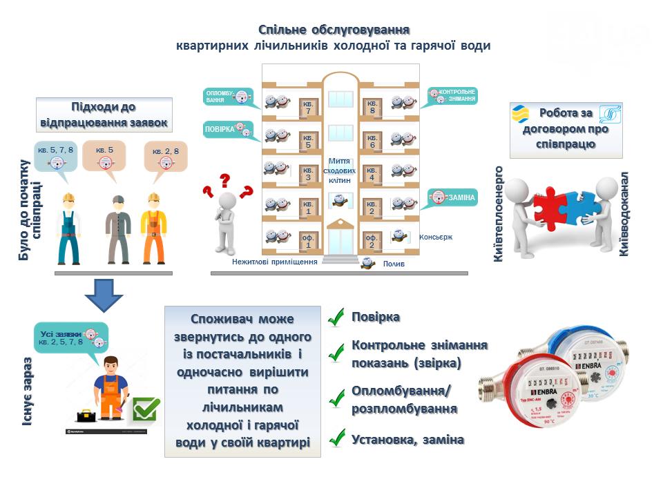 Фото: vodokanal.kiev.ua