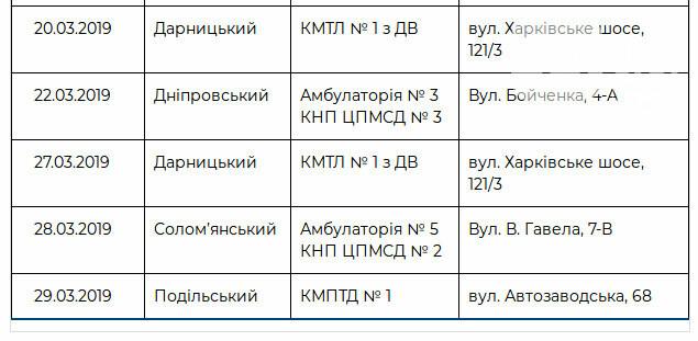 В марте киевляне смогут пройти бесплатное обследование на передвижном флюорографе: график, фото-2