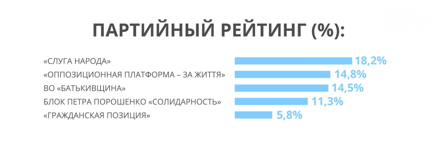 У партии Рабиновича и Медведчука стабильный рост парламентского рейтинга, – западные социологи , фото-1