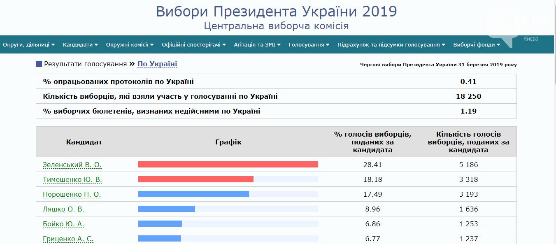 В ЦИК опубликовали первые официальные данные голосования на выборах президента , фото-1