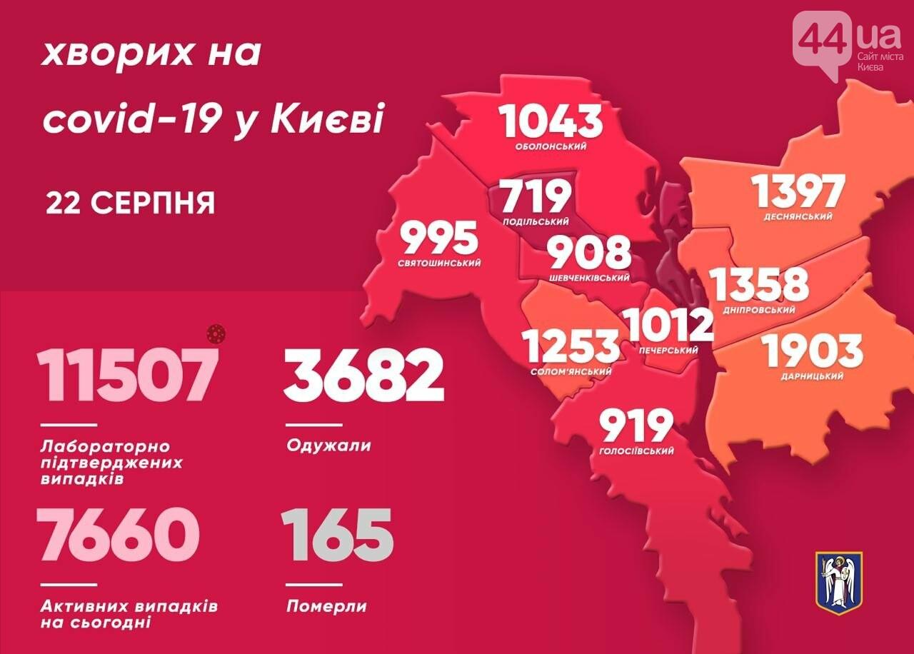 Коронавирус в Киеве: где обнаружили больше всего заболевших, КАРТА , фото-1