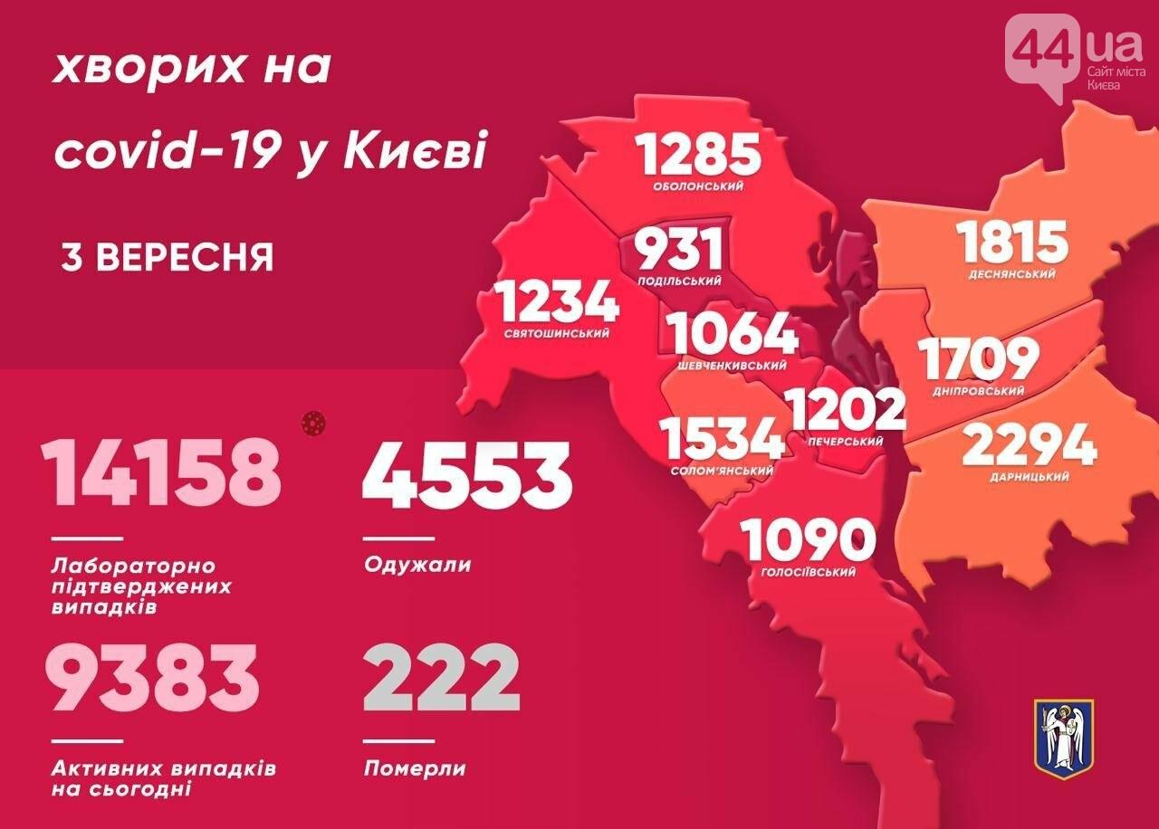 Короновирус в Киеве: болезнь не отступает и забирает жизни, фото-1