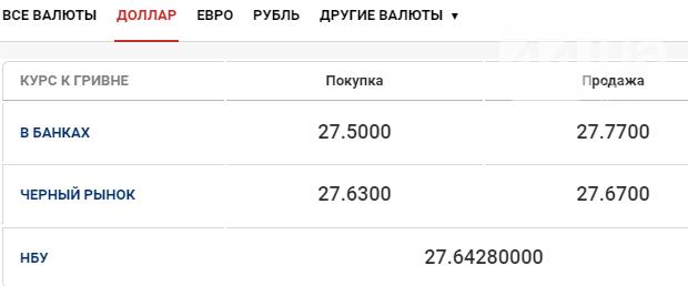 Курс валют в Киеве на сегодня, 3 сентября, фото-1
