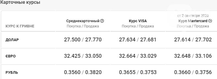 Курс валют в Киеве на сегодня, 3 сентября, фото-5