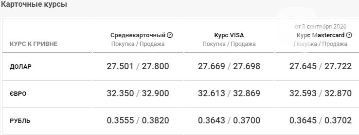 Курс доллара в Киеве на сегодня, 4 сентября , фото-3