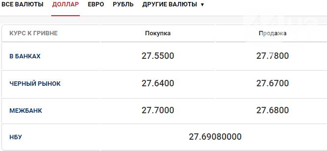 Курс доллара в Киеве на сегодня, 4 сентября , фото-4