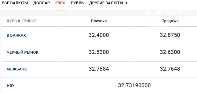 Курс доллара в Киеве на сегодня, 4 сентября , фото-5