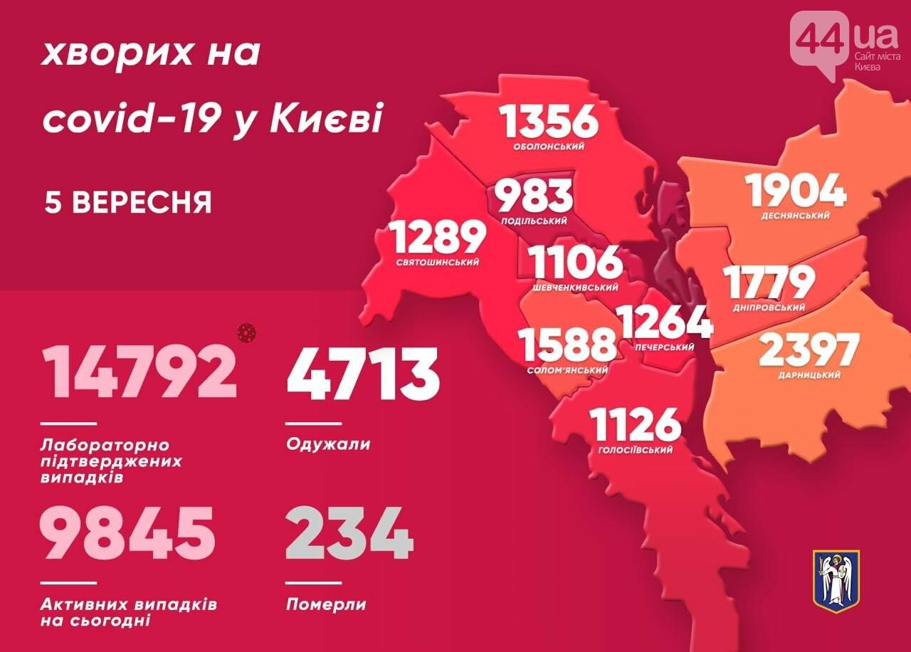 В Киеве коронавирс обнаружили еще у 315 человек: новая статистика за сутки , фото-1