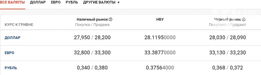 Курс валют в Киеве сегодня, 17 сентября , фото-1