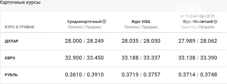 Курс валют в Киеве сегодня, 17 сентября , фото-4