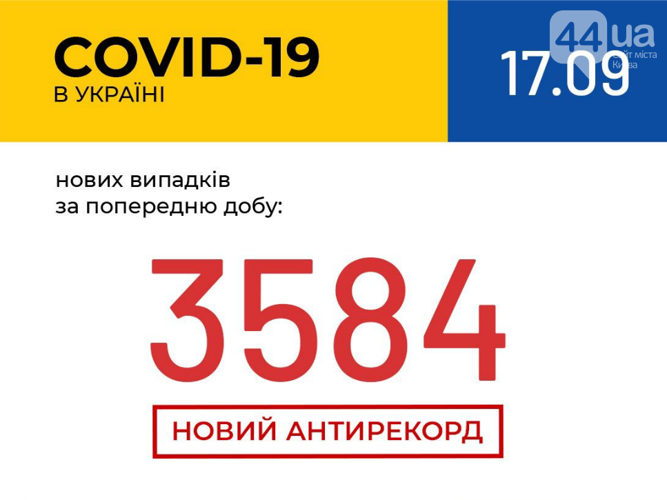 В Украине зарегистрирован новый антирекорд по количеству заражений COVID-19, фото-1