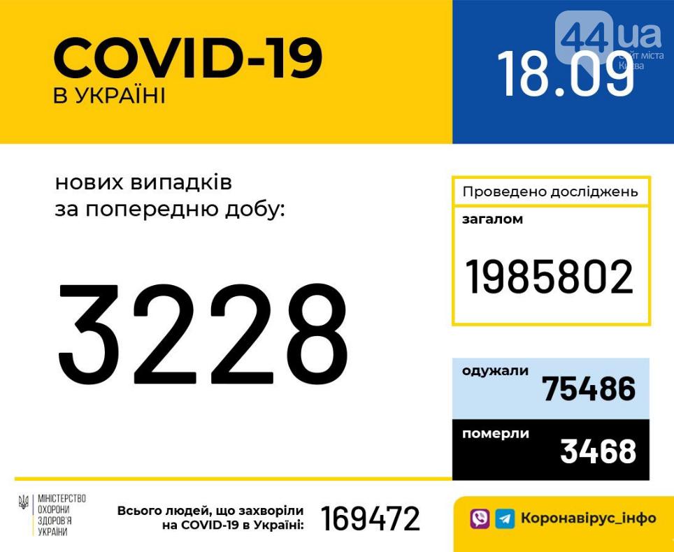 Коронавирус: статистика заболеваемости COVID-19 в Украине за сутки, фото-1