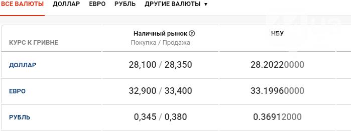 Курс валют в Киеве сегодня, 22 сентября , фото-1