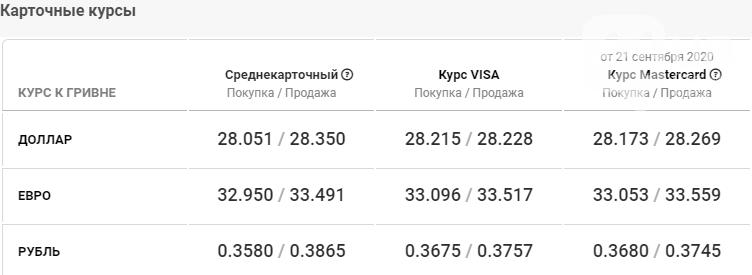 Курс валют в Киеве сегодня, 22 сентября , фото-4