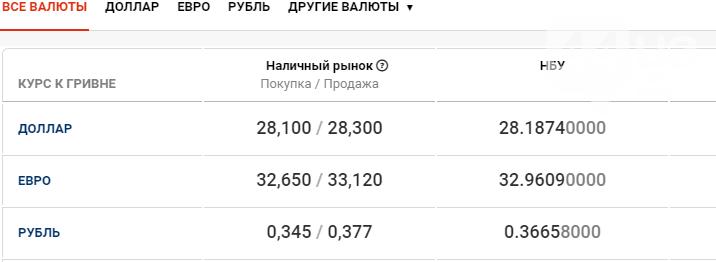 Курс валют в Киеве сегодня, 24 сентября, фото-1