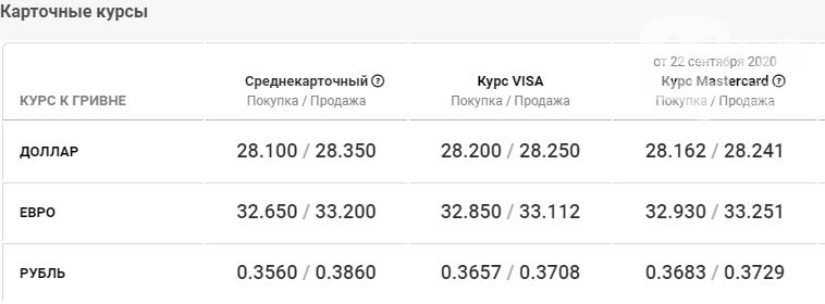 Курс валют в Киеве сегодня, 24 сентября, фото-4