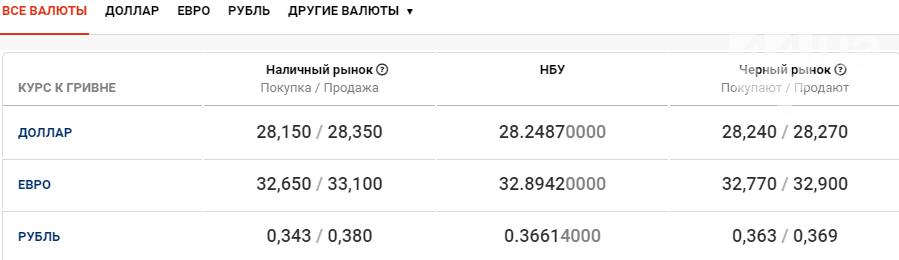 Курс валют в Киеве сегодня, 25 сентября, фото-1