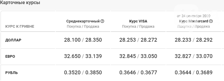 Курс валют в Киеве сегодня, 25 сентября, фото-4