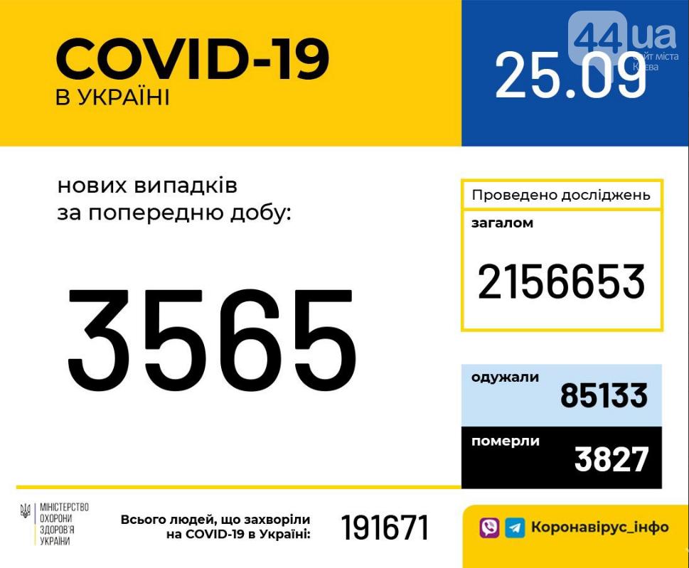 Коронавирус в Украине: статистика по областям на 25 сентября, фото-1