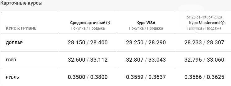 Курс валют в Киеве сегодня, 29 сентября , фото-4