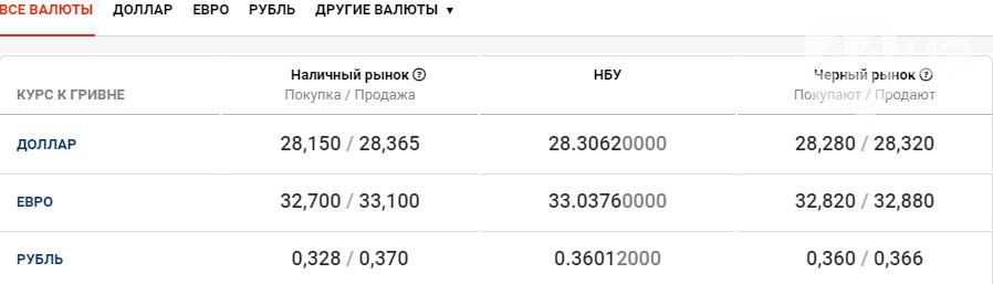 Курс валют в Киеве сегодня, 29 сентября , фото-1