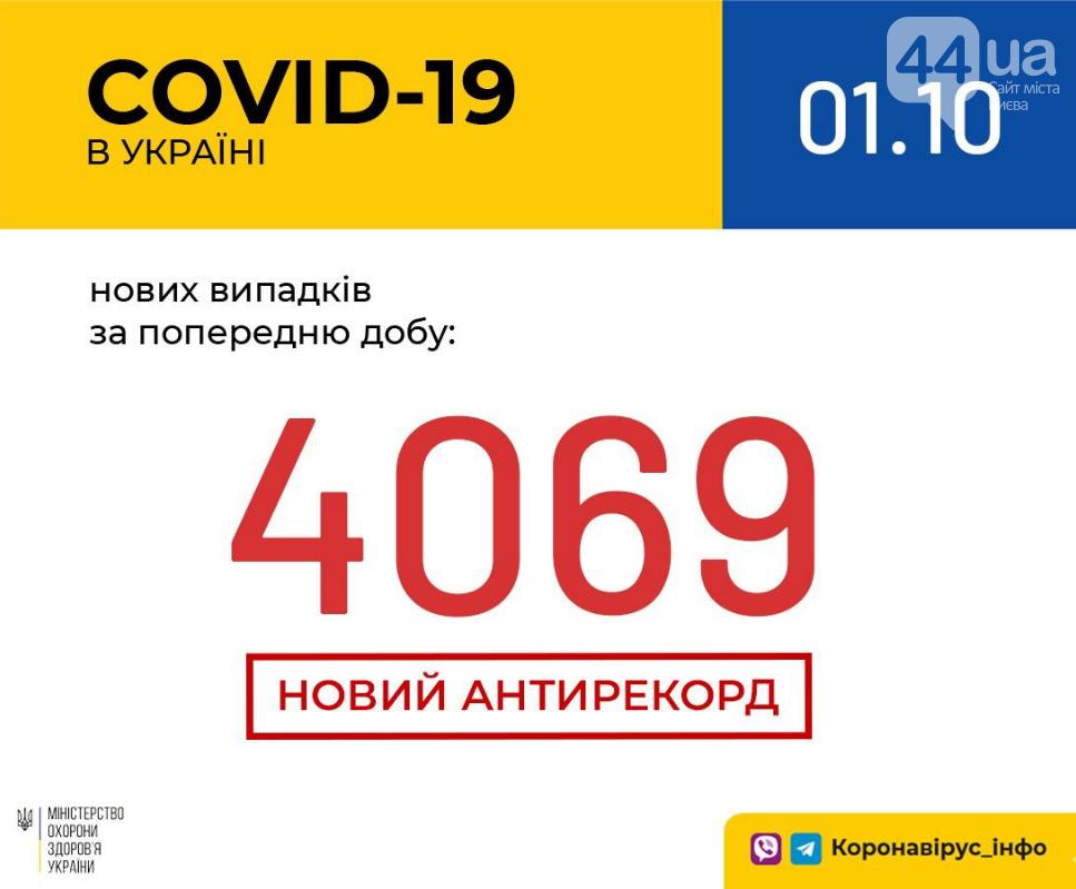 Коронавирус в Украине: поставлен новый антирекорд , фото-1