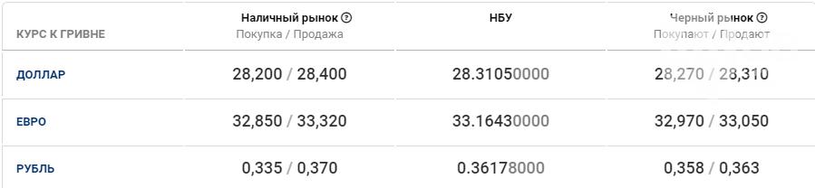 Курс валют в Киеве сегодня, 1 октября, фото-1