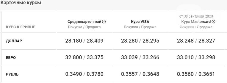 Курс валют в Киеве сегодня, 1 октября, фото-4