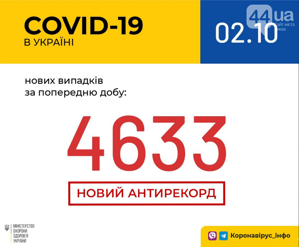 Коронавирус в Украине: статистика по областям на 2 октября, фото-1