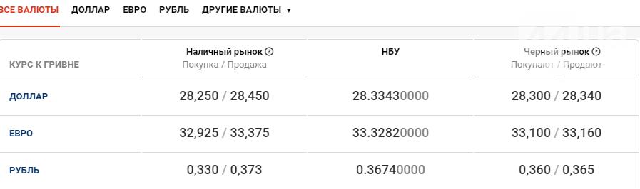 Курс валют в Киеве сегодня, 2 октября, фото-1