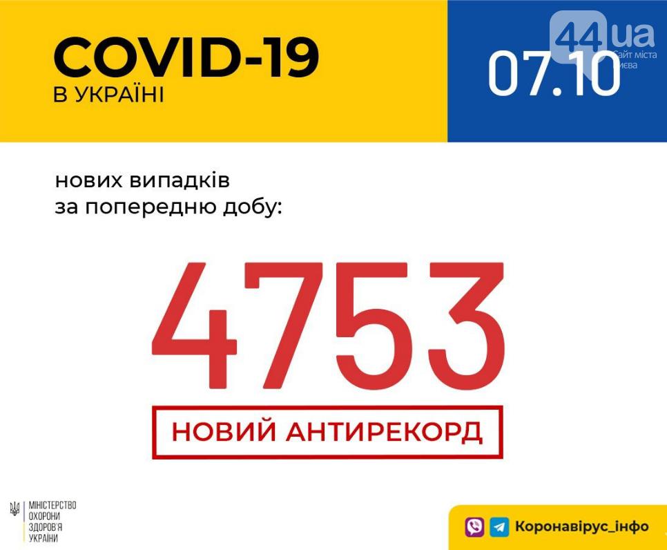 В Украине - новый рекорд по коронавирусу: статистика по областям на 7 октября , фото-1