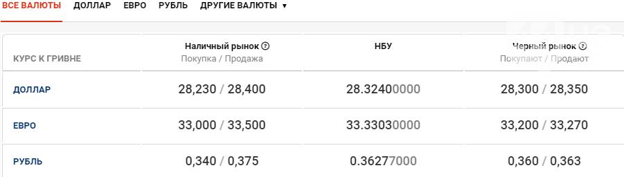 Курс валют в Киеве сегодня, 8 октября , фото-1