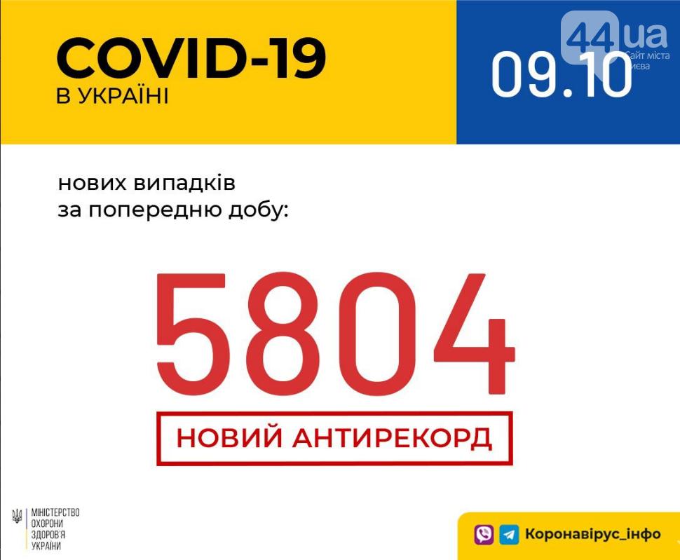 Коронавирус в Украине: новый антирекорд заболеваемости за сутки, фото-1
