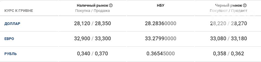 Курс валют в Киеве сегодня, 9 октября, фото-1