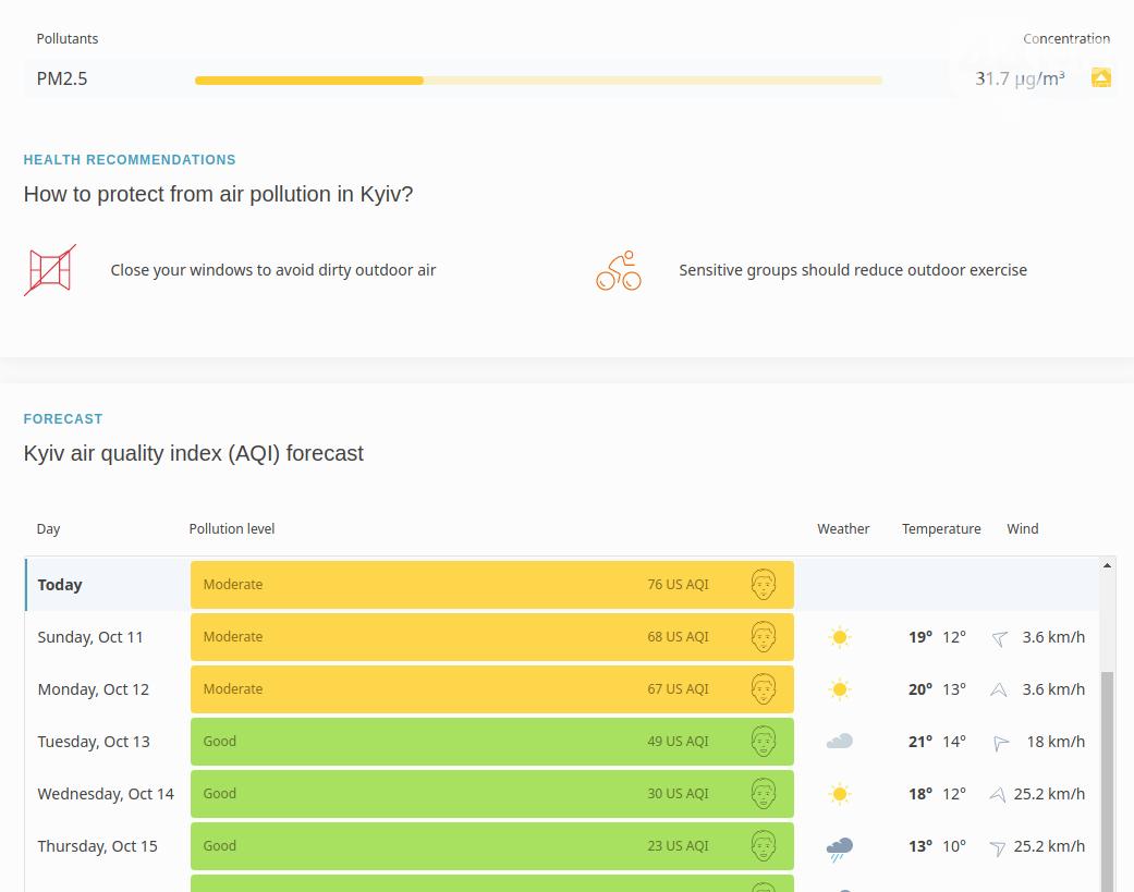 Киев снова попал в рейтинг городов с самым грязным воздухом, ФОТО, фото-2