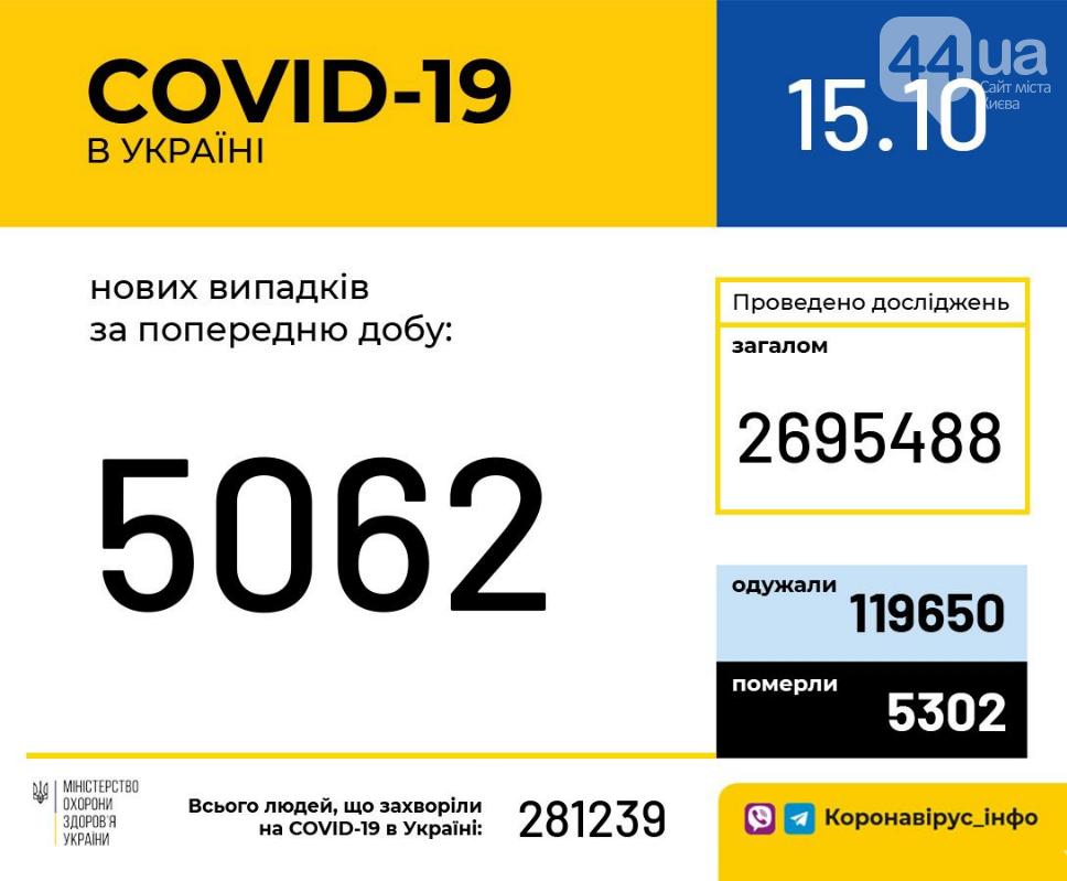 Коронавирус в Украине: данные по заболеваемости за сутки, 15 октября , фото-1