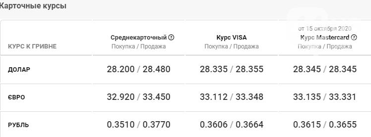 Курс валют в Киеве сегодня, 16 октября, фото-4