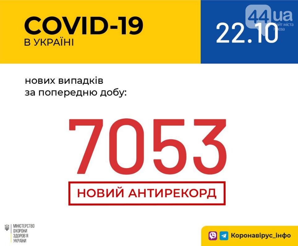 Коронавирус в Украине: установлен новый антирекорд , фото-1
