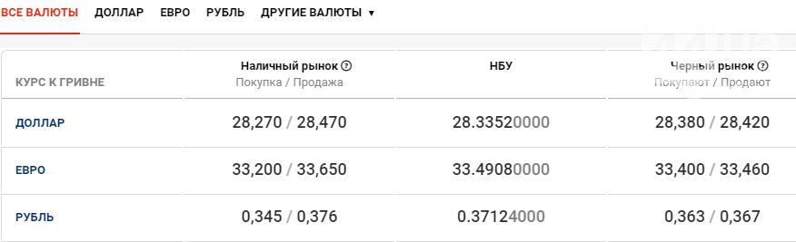 Стоимость доллара и евро в Киеве сегодня, 27 октября , фото-1