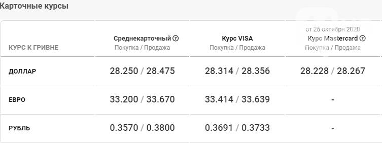 Стоимость доллара и евро в Киеве сегодня, 27 октября , фото-4