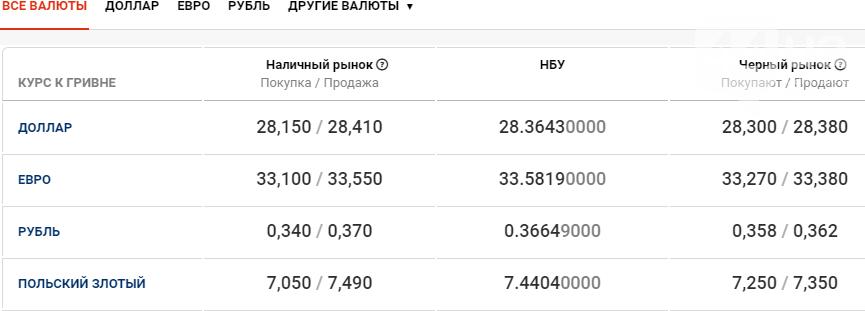Курс гривны вырос: стоимость валют в Киеве 6 ноября , фото-1