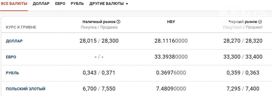 Стоимость валют в Киеве сегодня, 10 ноября, фото-1