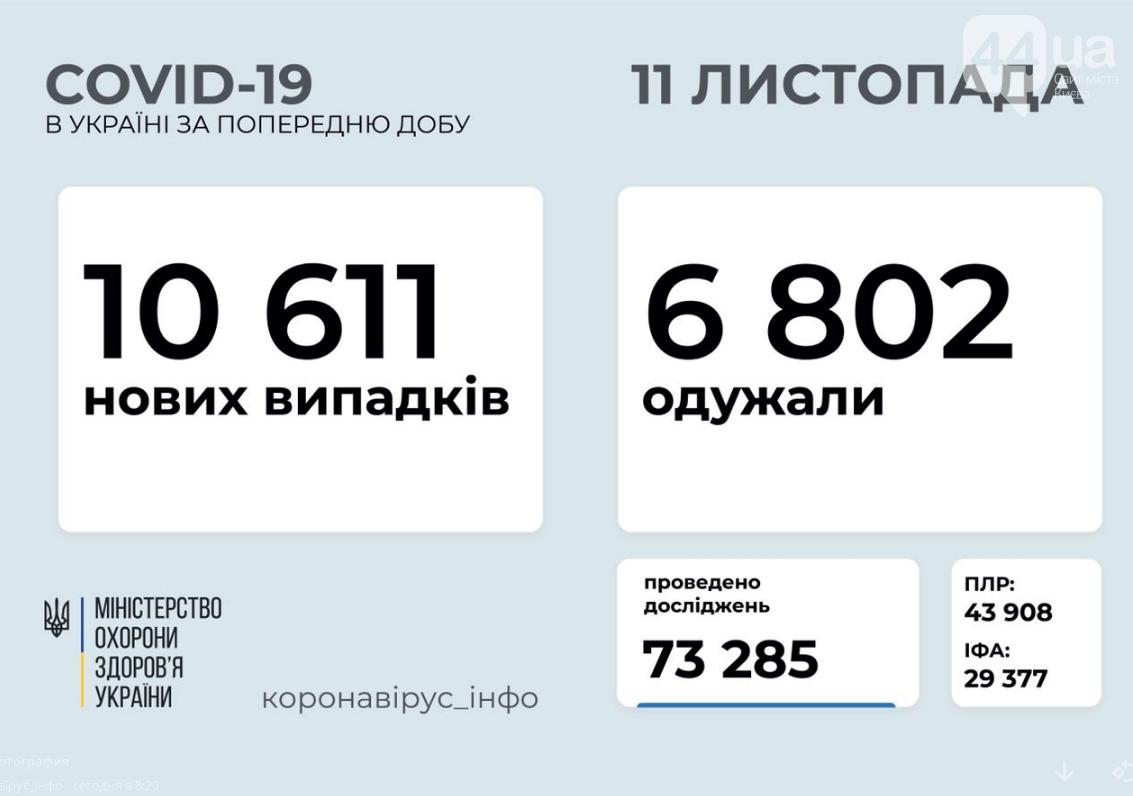 Коронавирус в Украине: данные на 11 ноября , фото-1