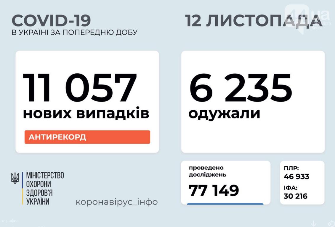 Новый антирекорд: число заболевших коронавирусом в Украине продолжает расти , фото-1