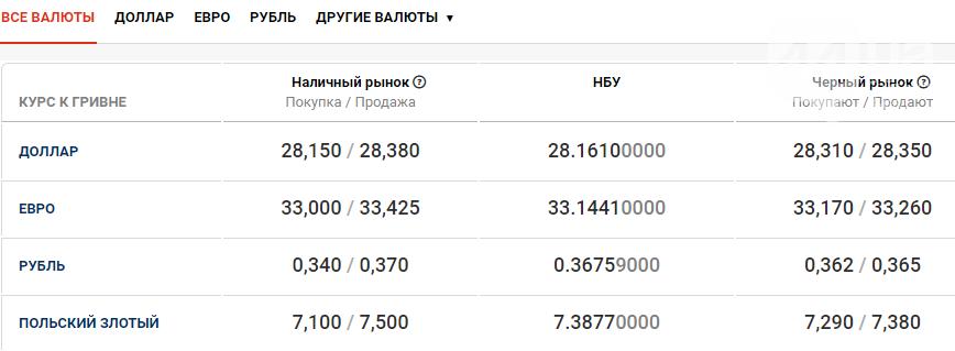 Курс валют в Киеве сегодня, 12 ноября , фото-1