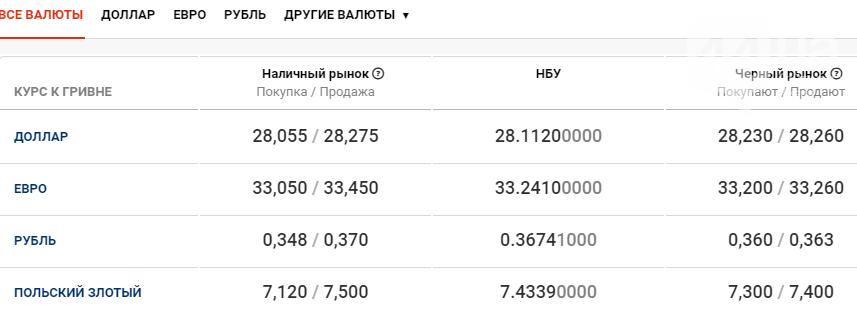 Курс валют в Киеве сегодня, 17 ноября , фото-1