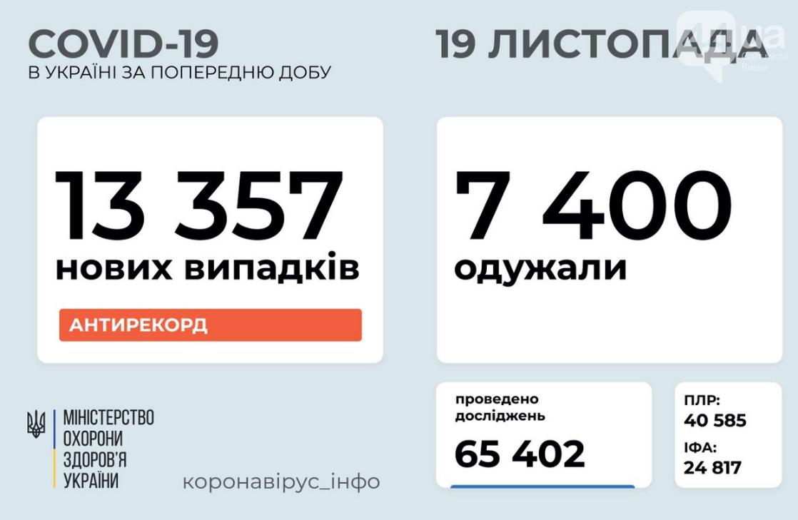Новый антирекорд: коронавирусом в Украине за сутки заразились более 13 тысяч человек, фото-1